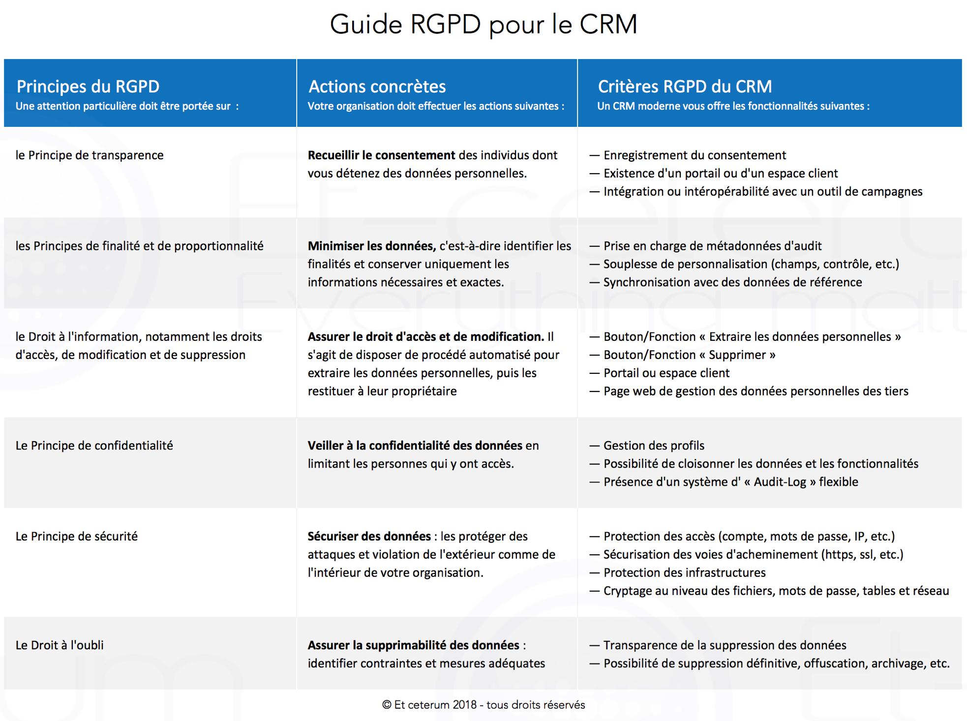 Guide RGPD pour le CRM